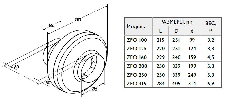 Габаритые размеры круглого вентилятора Zilon ZFO