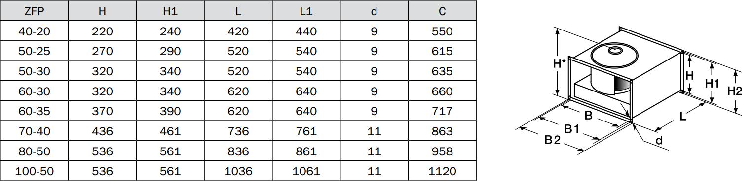 Габаритые размеры прямоугольных вентиляторов Zilon ZFP