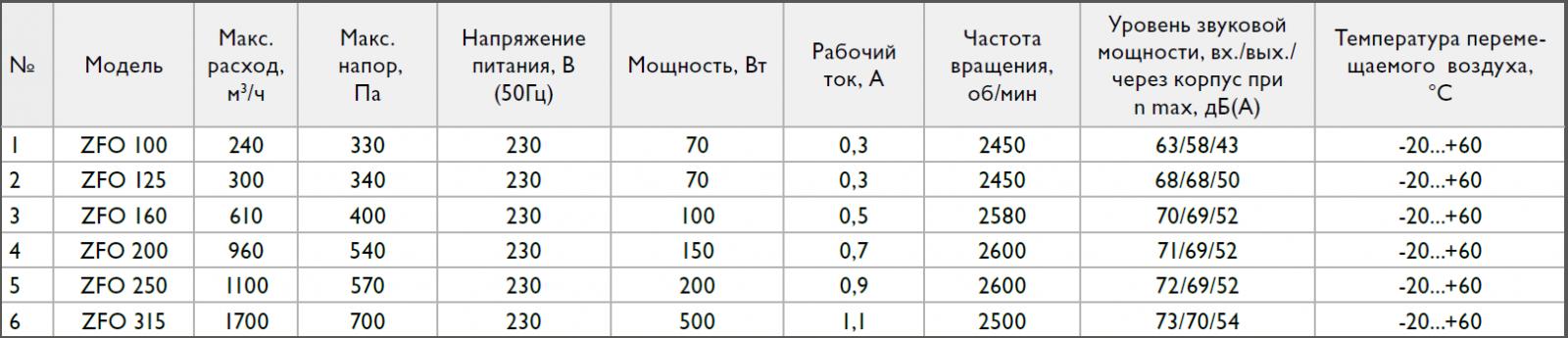 Технические характеристики на круглые вентиляторы Zilon ZFO