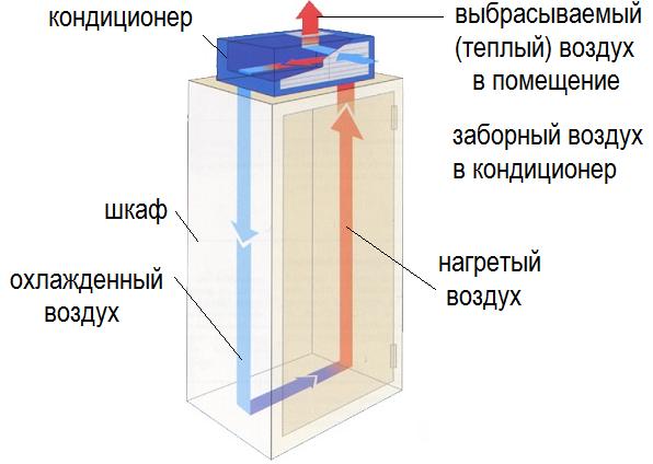 Кондиционер для шкафа автоматики с установкой на крышу