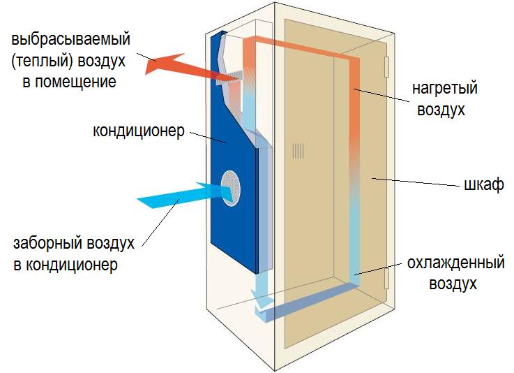 Кондиционер для шкафа автоматики с установкой в дверь или на боковую поверхность