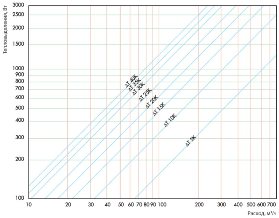 График расчета теплового баланса