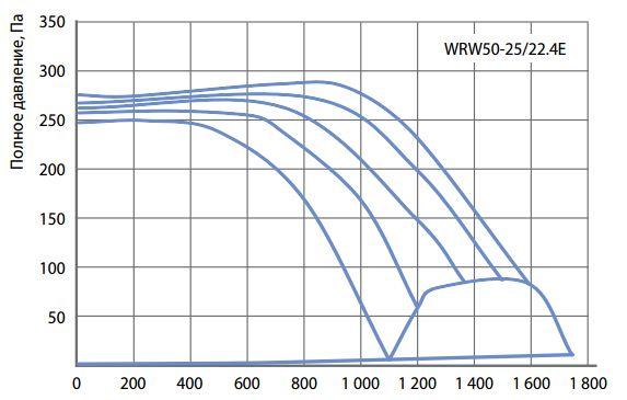 Аэродинамические характеристики прямоугольного вентилятора Korf WRW 50-25 22.4E