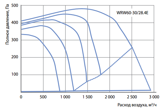 Аэродинамические характеристики прямоугольного вентилятора Korf WRW 60-30/28-4E