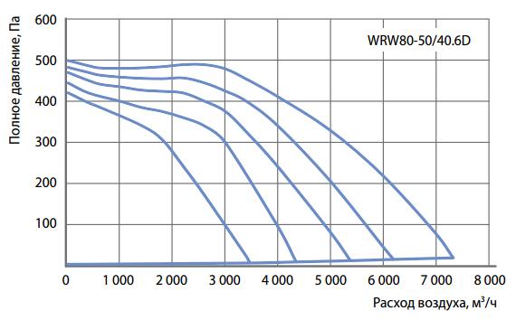 Аэродинамические характеристики прямоугольного вентилятора Korf WRW 80-50/40-6D