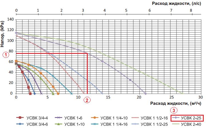 График для подбора смесительных узлов VENTS
