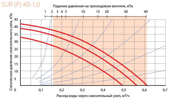 График подбора смесительного узла Korf SUR 40-1,0