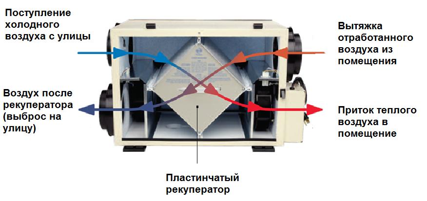 Пластинчатый рекуператор в составе приточно-вытяжной установки