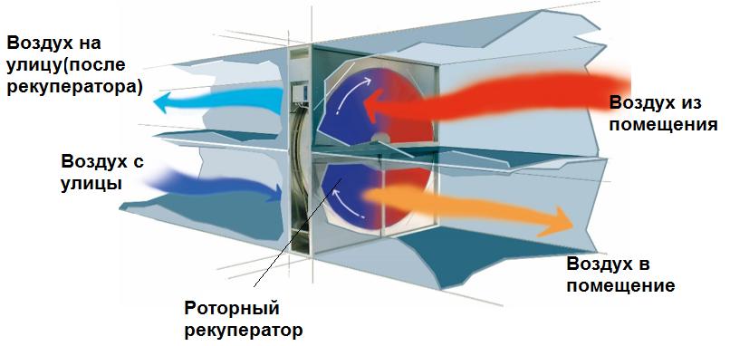 Работа роторного рекуператора воздуха в составе установки