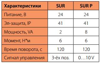 Сравнение приводов для смесительных узлов Korf SUR и SURP