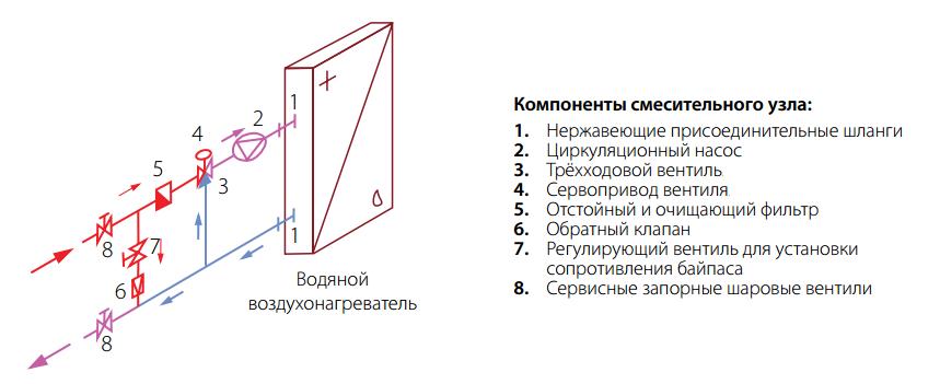 Схема обвязки водяного нагревателя со смесительным узлом