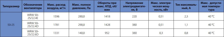 Технические характеристики вентилятора для прямоугольного канала Korf WRW 50-25 22.4E