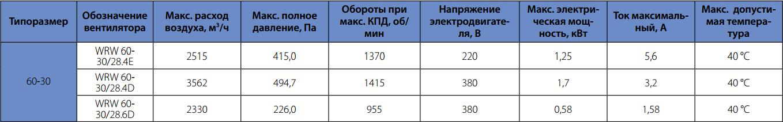 Технические характеристики вентилятора для прямоугольного канала Korf WRW 60-30/28-4E