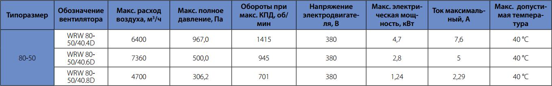 Технические характеристики вентилятора для прямоугольного канала Korf WRW 80-50/40-6D