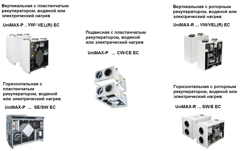 Условные обозначения установок Unimax EC