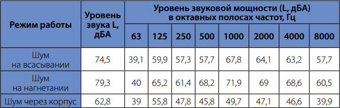 Шумовые характеристики вентилятора для прямоугольного канала Korf WRW 60-30/28-4E