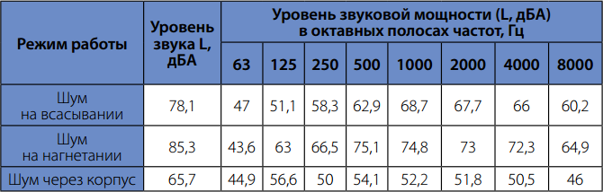Шумовые характеристики вентилятора для прямоугольного канала Korf WRW 80-50/40-6D