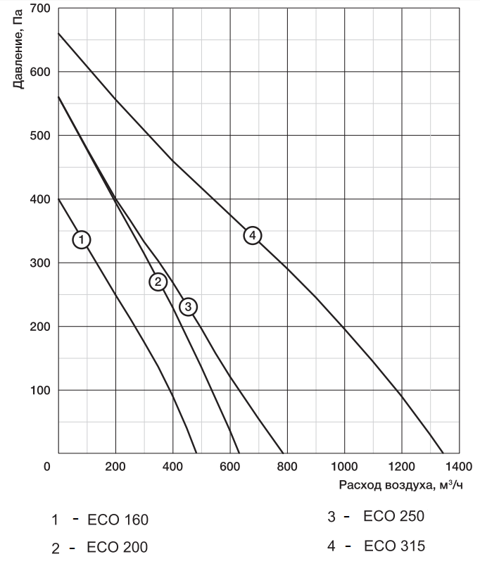 аэродинамические характеристики приточной установки Аэроблок ECO-A