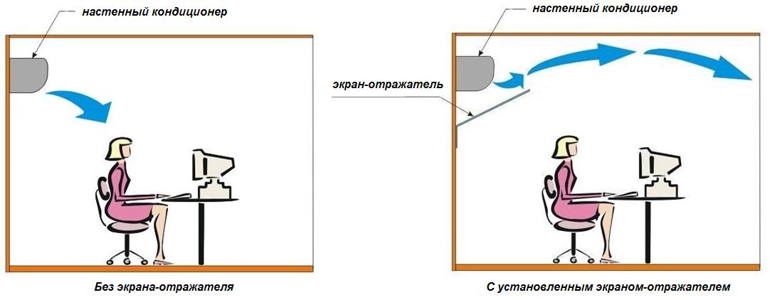 Действие экрана-отражателя для настенного кондиционера