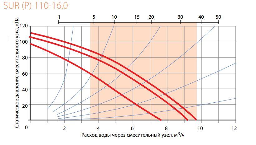 График подбора смесительного узла Korf SUR 110-16.0