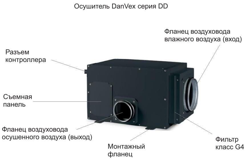 Основные компоненты осушителя воздуха Danvex DD-240