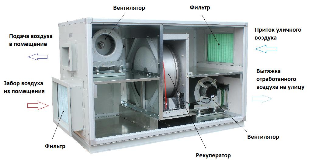 Установка с роторным рекуператором