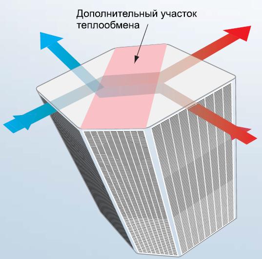 Рекуператор установленный в установку Electrolux EPVS