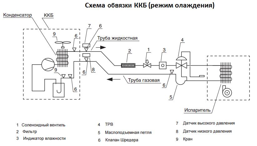 схема обвязки компрессорно-конденсаторного блока